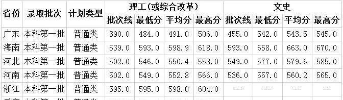 录取速度超级快,武汉vipyabo2.com大学已在第一时间发布录取分数情况