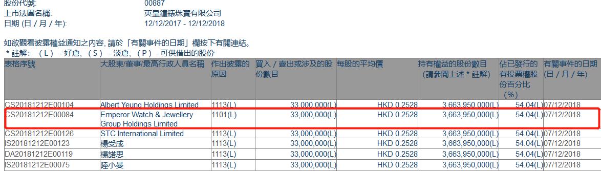 增减持英皇钟表珠宝(00887.HK)获Emperor Watch & Jewellery Group增持3300万股
