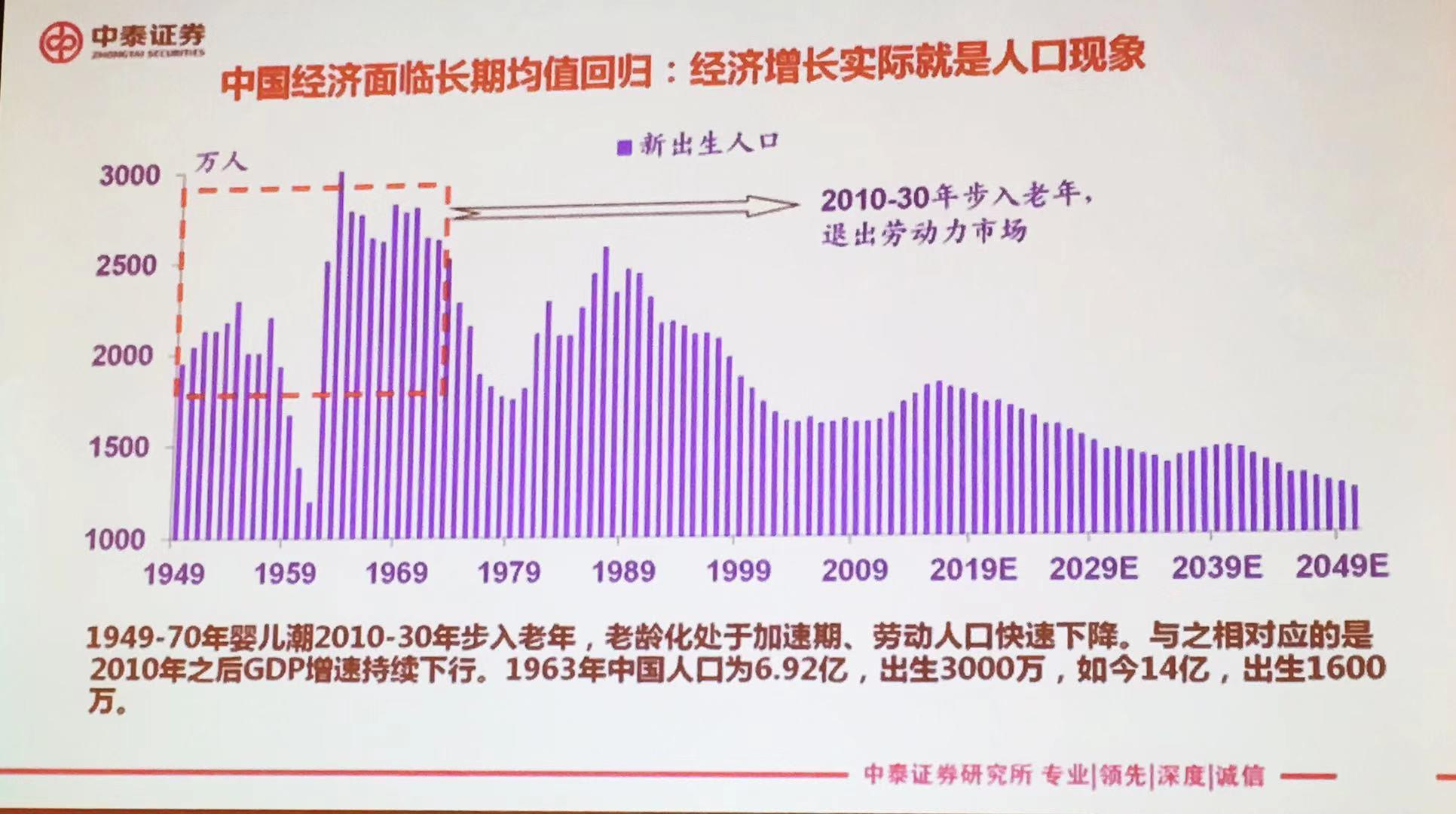 据方正证券商贸零售首席分析师倪华研究,人口与经济增长的关系在不同时期有不同逻辑。一个典型时期是二战之后,部分发展中国家鼓励少生优生,这与当时盛行的经济增长理论有关。