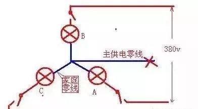 家里连续烧坏电器,用万用表测量零线火线之间电压380V为啥?