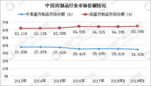 人造培根和牛排要来了?2019年中国肉制品行业发展趋势预测