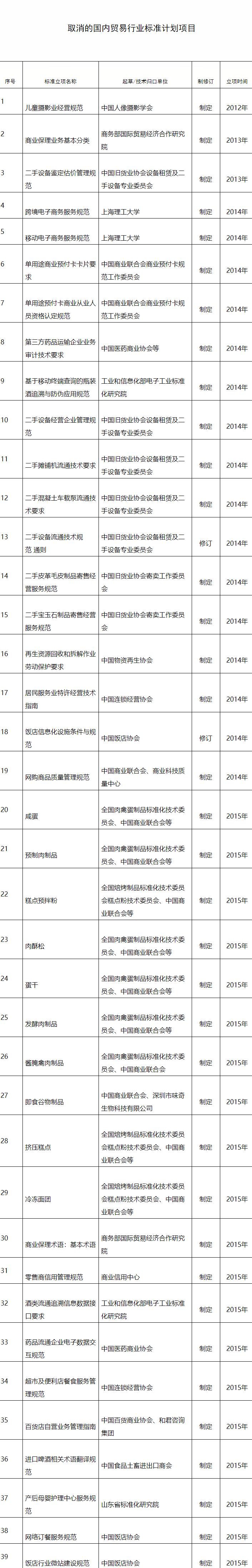 商务部:取消预制肉制品等39项国内贸易行业标准计划项目