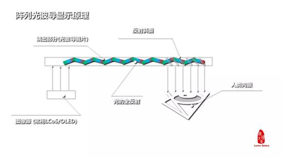 珑璟光电展示全息光栅光波导 减轻AR设备厚重问题
