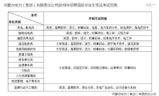 2019内蒙古西部电力有限公司考试内容丨笔试时间丨考试大纲在这里