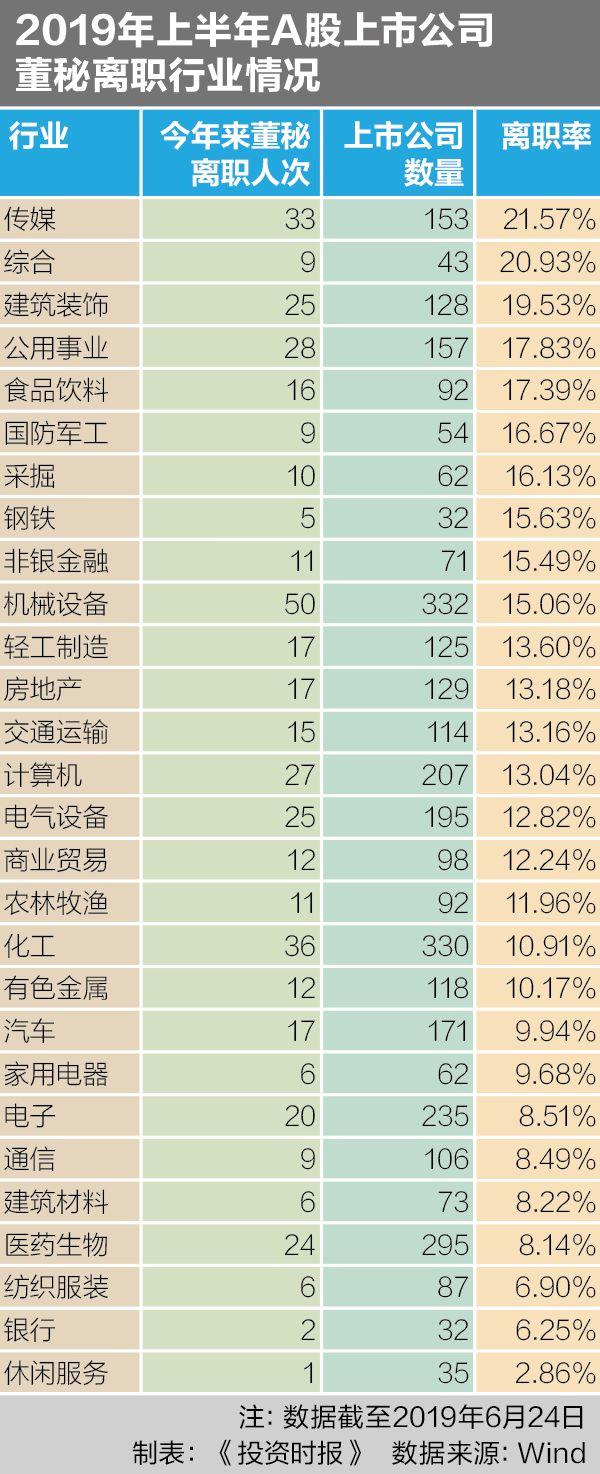 传媒业董秘离职率最高 ST富控长城影视半年走3任董秘
