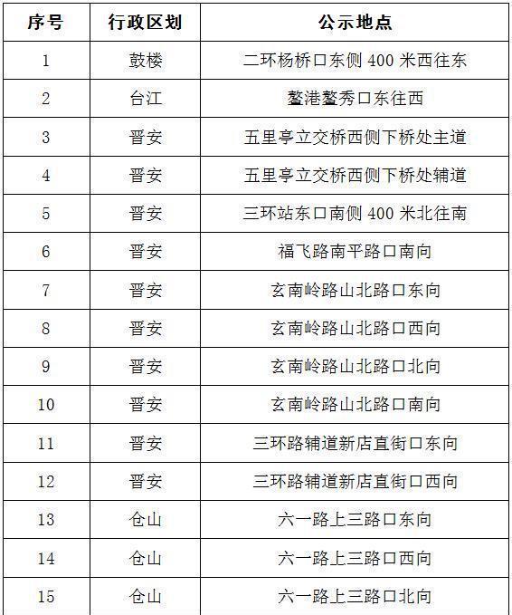 司机朋友们!福州启用了17台电子监控捕捉设备。