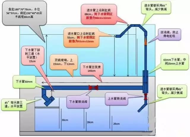 鱼缸过滤介绍之:底滤
