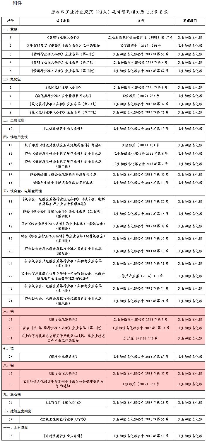 钨钼等33个原材料工业行业规范(准入)条件管理相关文件被废止