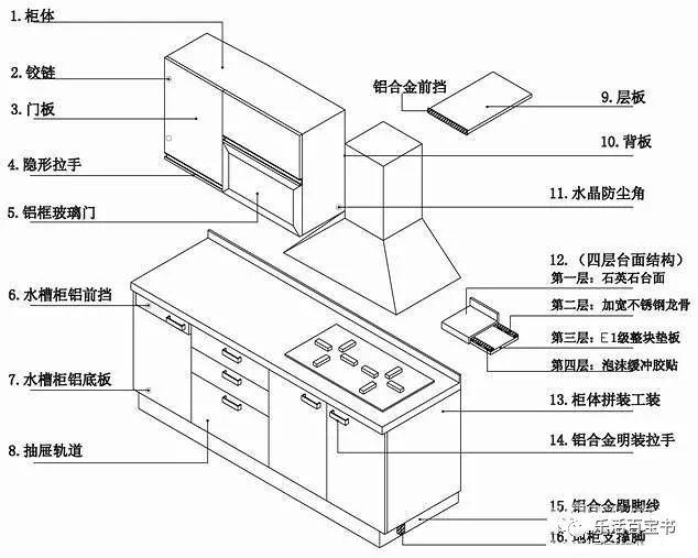 5种橱柜台面,也有千秋!人造石、石英…装修应该选哪一个?