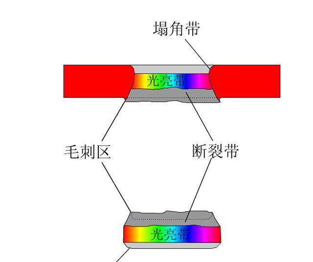 模具冲压件总有毛刺 冲裁断面质量很难看,搞定它只需这三步