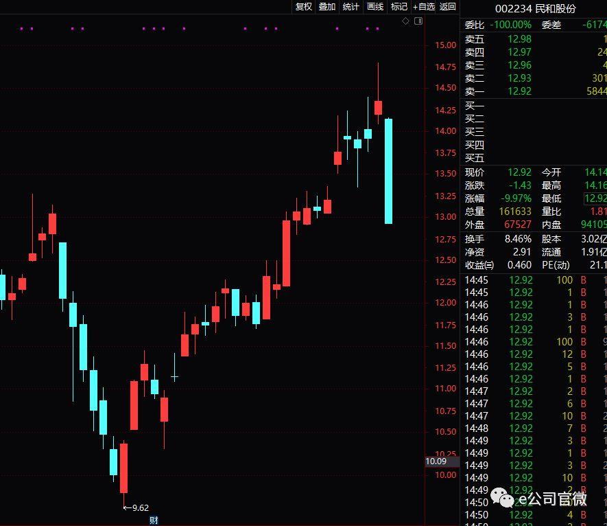 益生股份、民和股份均登上龙虎榜,成为机构抛售的对象。
