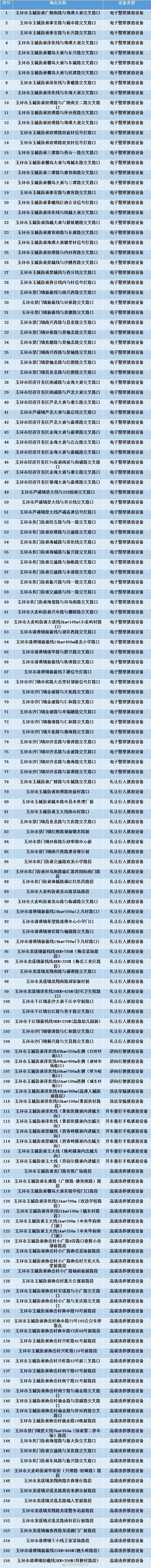 9月25日起,玉环新增156处监控设备(附具体点位)