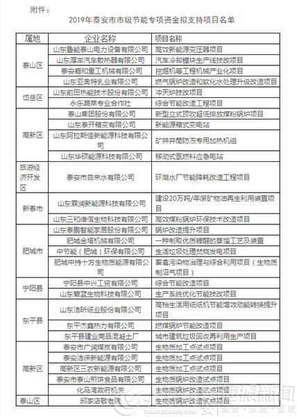 泰安28个项目拟确定为2019年市级节能专项资金支持项目