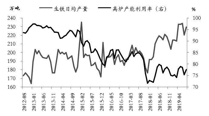 图为生铁日均产量和高炉产能利用率走势