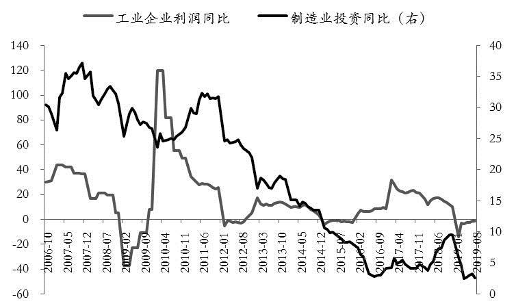 图为工业企业利润与制造业投资额增速对比