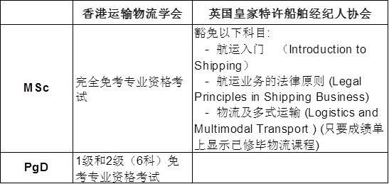 香港理工大学紧贴香港未来发展 为航运物流界培育管理专才