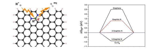 中科大碳基催化剂电解水制氢研究取得新进展!