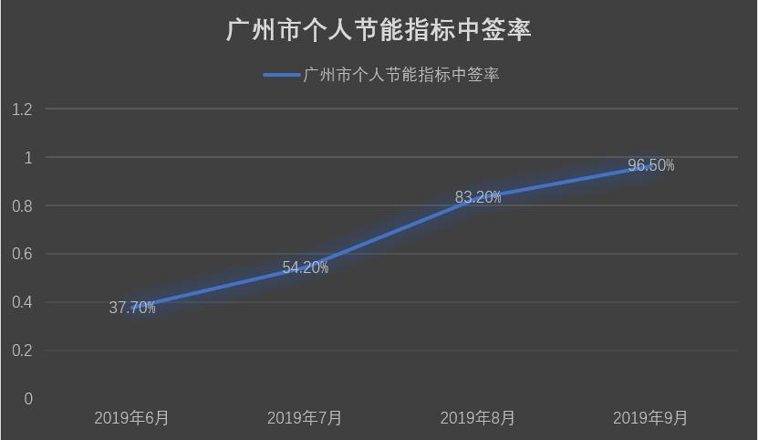 """中签率近100%,""""蓝牌节能车""""成广州刚需购车捷径"""