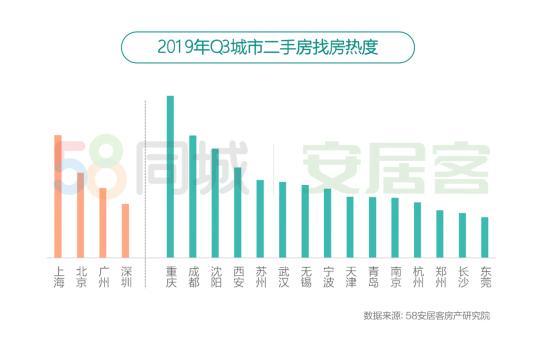 58同城、安居客Q3楼市总结报告:成都及重庆二手房热度高于一线 中西部城市租房热度领跑新一线