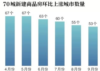 9月房价总体稳定 北京二手房价再降