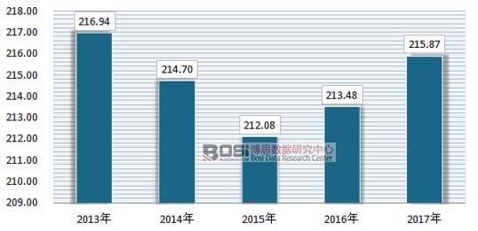 中国针织面料印染产销量统计及市场现状分析