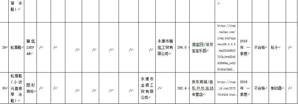 轮滑鞋产品抽检不合格率36.7% 浙江兰威体育用品等上榜