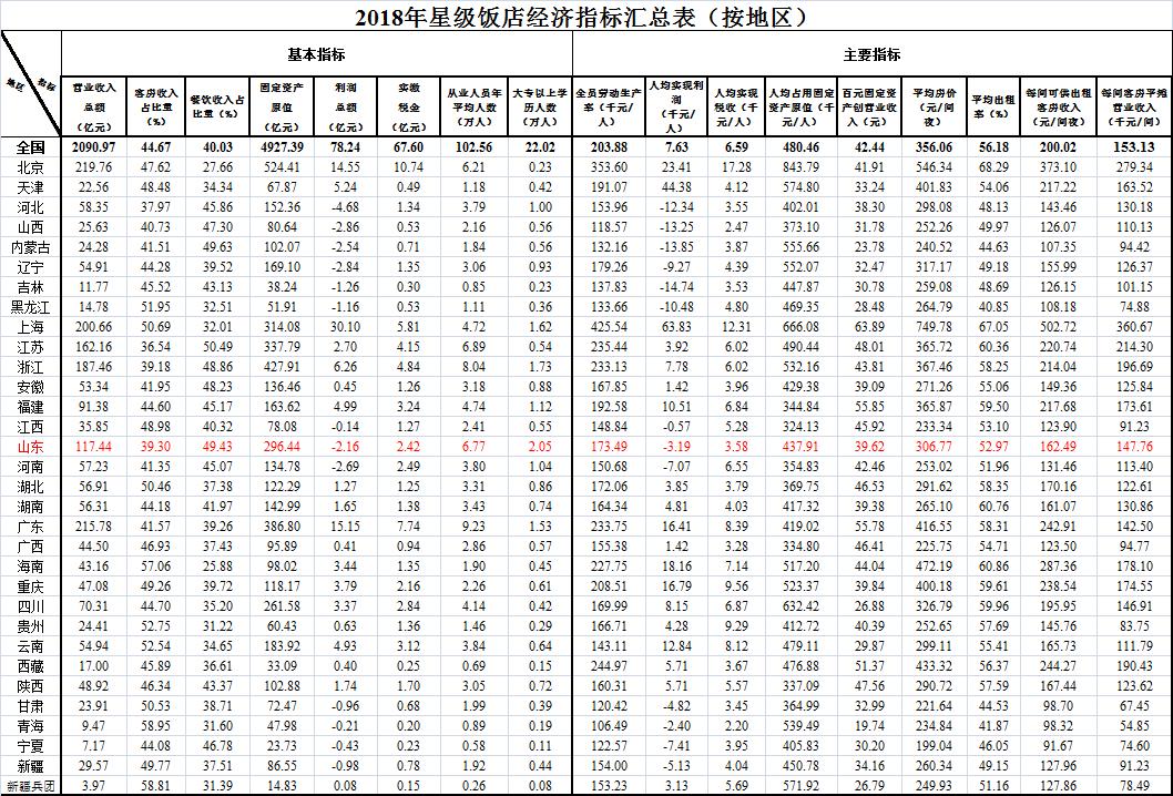 山东星级饭店有几家?文旅部数据:数量排全国第三