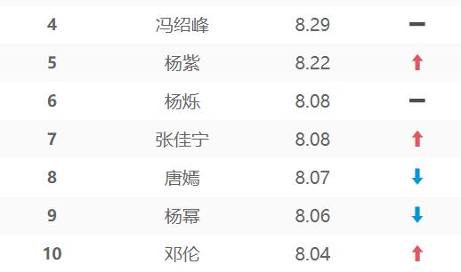 演技派的胜利,朱一龙登顶电视演员榜单,第二第三没有悬念