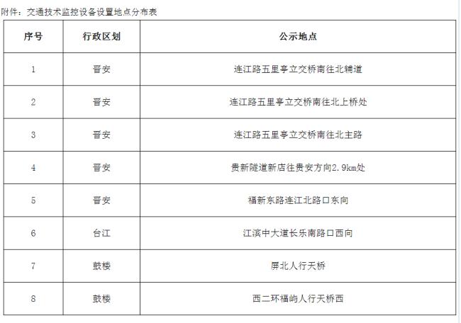 速看!福州新增8处固定交通技术监控设备