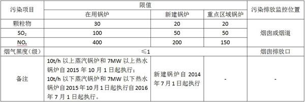 小型天然气锅炉节能及污染排放监测技术方案