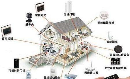 智能家居弱电布线需要注意什么?