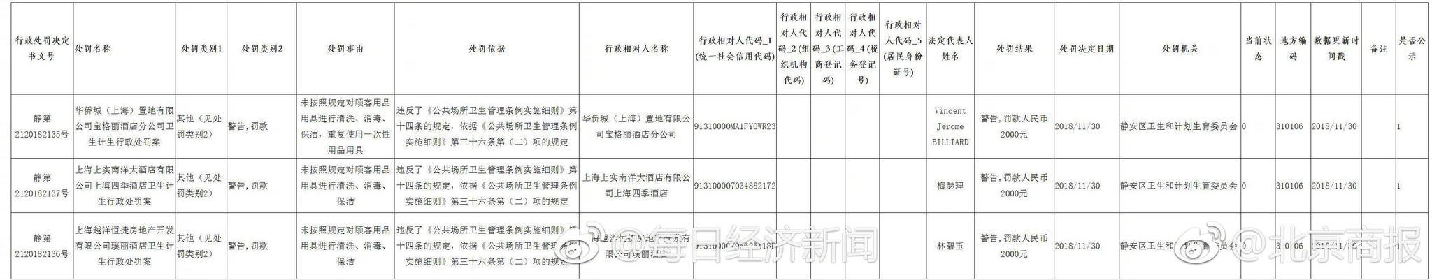 """""""酒店卫生门""""上海7家涉事酒店被处警告,罚款两千元"""