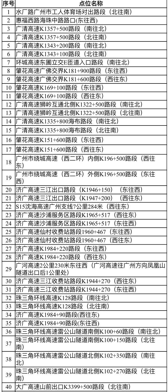 司机注意!广州新增55套交通技术监控设备