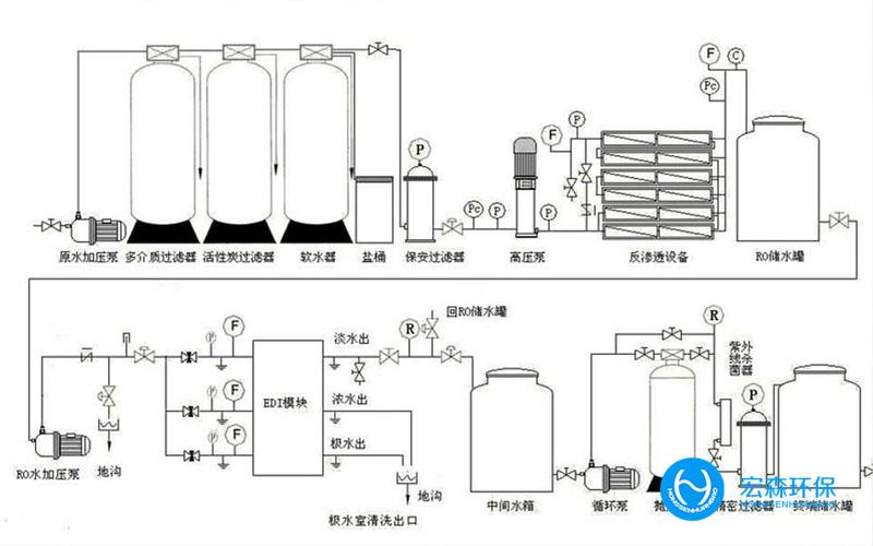 不锈钢全自动纯水处理设备为什么会出水PH值偏低?