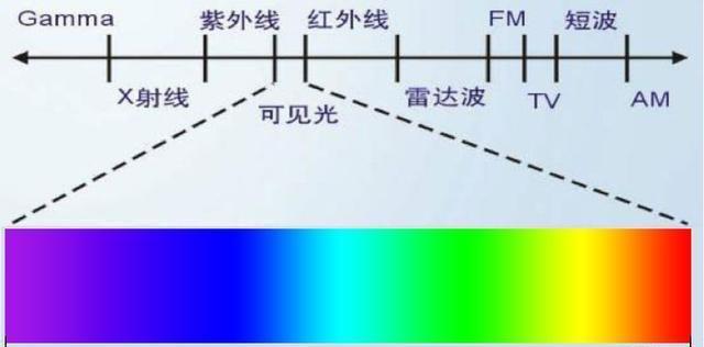 光属于电磁波,那为什么光无法穿透手机外壳而无线电波可以?