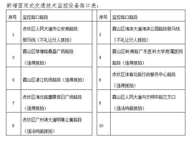 湛江交警温馨提示关于公布新增交通技术监控设备的公告