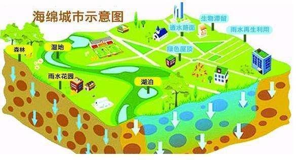 金华《关于推进海绵城市建设的实施意见》出台
