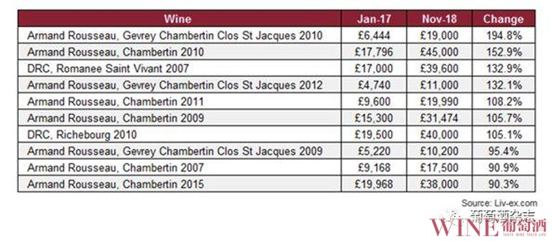 2018Liv-ex10大涨价最多的葡萄酒全来自勃艮第