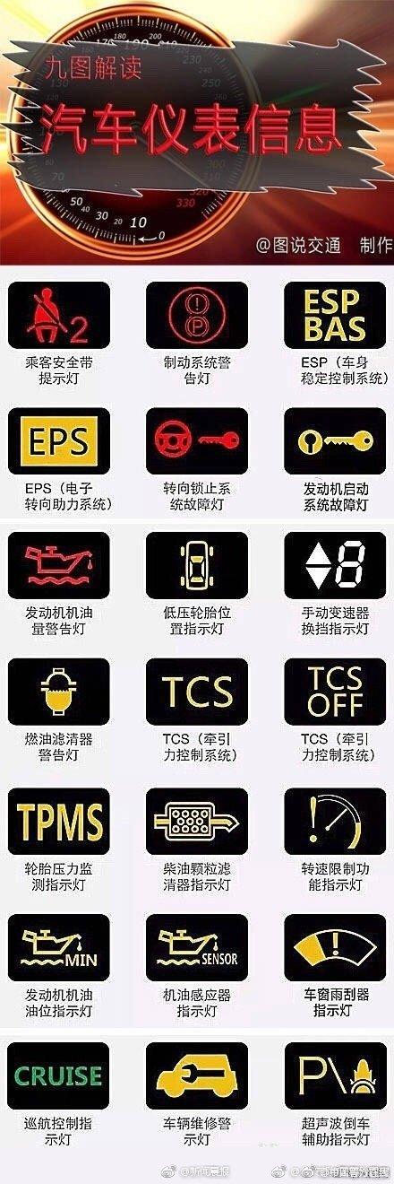 汽车仪表盘上的信息,你能读懂吗