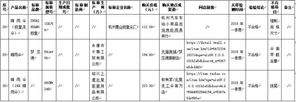 7批次晴雨伞产品不合格 杭州天杭伞厂等上榜