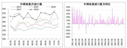 但从绝对量看,纸浆供应仍较为宽松。12月,据卓创统计,青岛及常熟两港纸浆库存量分别为88万吨及50万吨,总量较上年同期高出90%。全球生产商木浆相对库存11月为40天,同比增4天,针叶浆及阔叶浆分别为35天和44天,同比增6天和1天。中国主要港口12月纸浆库存环比减少,或源于供给下降,因此预计12月中国进口量将继续下滑。