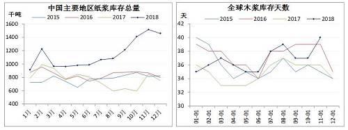 从数据看,纸浆供需存在好转迹象,特别是进口量的下降,但尚不足以促成价格大涨,此轮纸浆期货上涨更多源于情绪回暖下资金层面的推动。