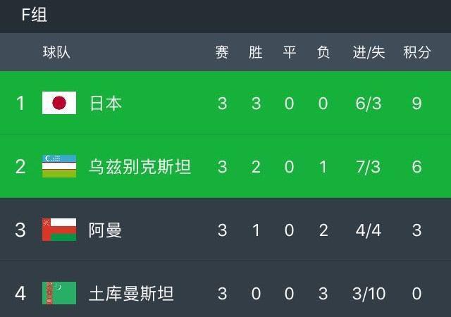 亚洲杯F组第3轮积分榜: 日本争议球锁头名 阿曼希望犹存