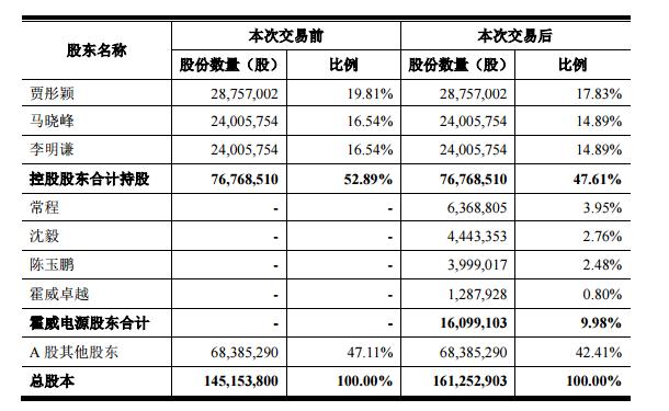 本次交易完成后,上市公司控股股东仍为贾彤颖、马晓峰、李明谦。